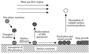 The introduction to the preparation process of cobalt ii hydroxide nanomaterials by chemical vapor de